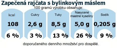 DDM (GDA) - doporučené denní množství energie a živin pro průměrného člověka (denní příjem 2000 kcal): Zapečená rajčata s bylinkovým máslem