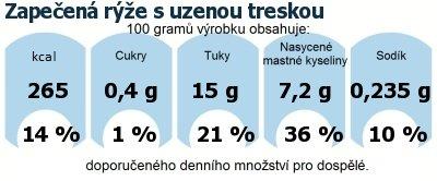 DDM (GDA) - doporučené denní množství energie a živin pro průměrného člověka (denní příjem 2000 kcal): Zapečená rýže s uzenou treskou