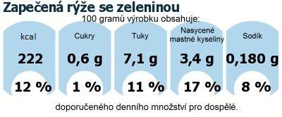 DDM (GDA) - doporučené denní množství energie a živin pro průměrného člověka (denní příjem 2000 kcal): Zapečená rýže se zeleninou