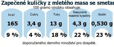 DDM (GDA) - doporučené denní množství energie a živin pro průměrného člověka (denní příjem 2000 kcal): Zapečené kuličky z mletého masa se smetanovou omáčkou