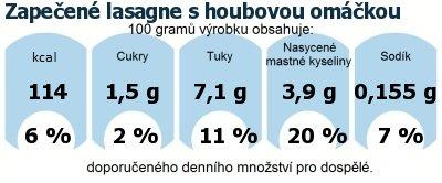 DDM (GDA) - doporučené denní množství energie a živin pro průměrného člověka (denní příjem 2000 kcal): Zapečené lasagne s houbovou omáčkou