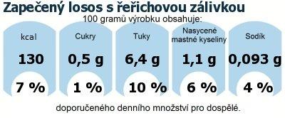 DDM (GDA) - doporučené denní množství energie a živin pro průměrného člověka (denní příjem 2000 kcal): Zapečený losos s řeřichovou zálivkou