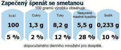 DDM (GDA) - doporučené denní množství energie a živin pro průměrného člověka (denní příjem 2000 kcal): Zapečený špenát se smetanou