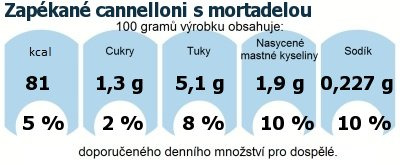 DDM (GDA) - doporučené denní množství energie a živin pro průměrného člověka (denní příjem 2000 kcal): Zapékané cannelloni s mortadelou