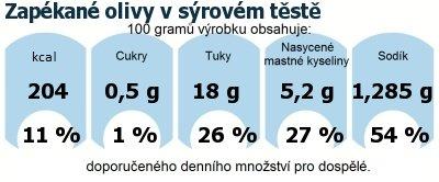 DDM (GDA) - doporučené denní množství energie a živin pro průměrného člověka (denní příjem 2000 kcal): Zapékané olivy v sýrovém těstě