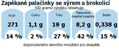 DDM (GDA) - doporučené denní množství energie a živin pro průměrného člověka (denní příjem 2000 kcal): Zapékané palačinky se sýrem a brokolicí