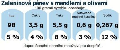 DDM (GDA) - doporučené denní množství energie a živin pro průměrného člověka (denní příjem 2000 kcal): Zeleninová pánev s mandlemi a olivami