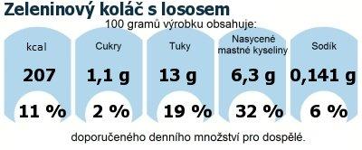 DDM (GDA) - doporučené denní množství energie a živin pro průměrného člověka (denní příjem 2000 kcal): Zeleninový koláč s lososem