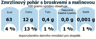 DDM (GDA) - doporučené denní množství energie a živin pro průměrného člověka (denní příjem 2000 kcal): Zmrzlinový pohár s broskvemi a malinovou omáčkou